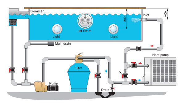 pool equipment installation diagram wiring diagrams option Toilet Tank Installation Diagram pool school pensacola let us teach you how to maintain your pool pool piping diagram pool equipment installation diagram